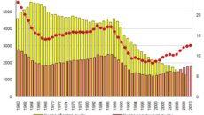 Сравнительный анализ числа абортов в России и других странах мира