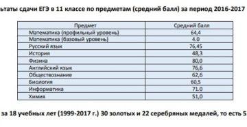 Результаты ЕГЭ за 2010-2018 годы. Средние баллы ЕГЭ по всем предметам