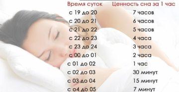 Ночной сон невозможно заменить отдыхом в другое время суток
