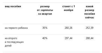 Детские пособия в Беларуси (2015)