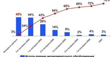 Статистика домашних родов