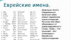 Русские имена еврейского происхождения