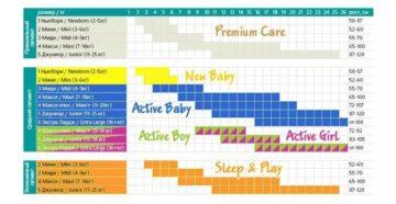 Памперсы на новорожденного: какого размера, сколько и какие?