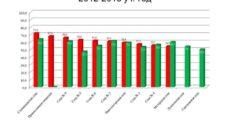 Рейтинг школ Москвы по результатам 2012-2013 учебного года